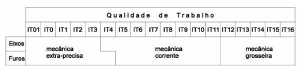 Significado do número na tolerância de ajuste non SolidWorks 2013